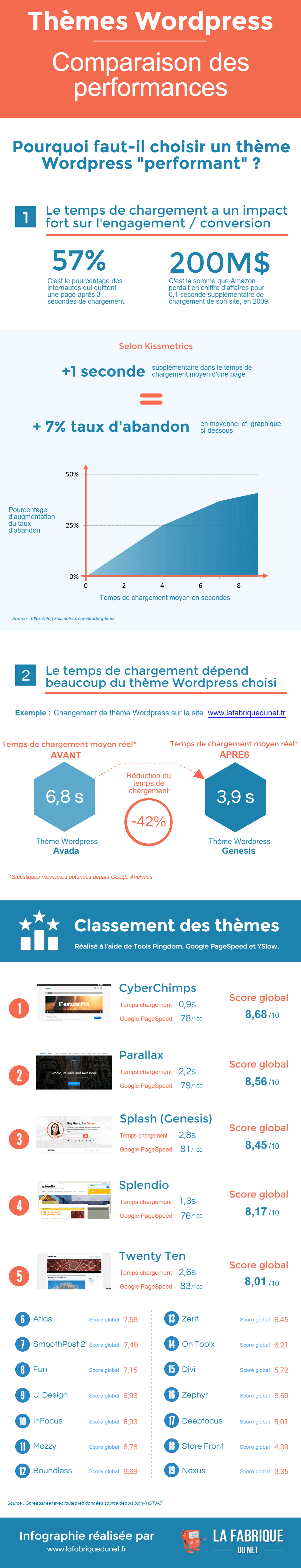 choix-theme-wordpress-performances